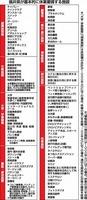 福井県が基本的に休業要請する施設