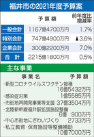 福井市の2021年度予算案