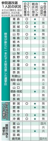 参院選野党一本化、福井は対応模索