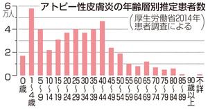 アトピー性皮膚炎の年齢層別推定患者数