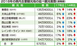 2018年の福井県内主要観光地の延べ観光客数(速報値)