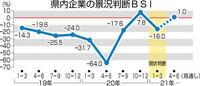 県内景況感 再び悪化 1~3月 「 Go To 」停止、大雪影響 次期、次々期はプラス見通し