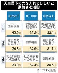高年層「弱者へ励まし」 世論調査天皇陛下に期待する活動 若年層「国際親善」トップ