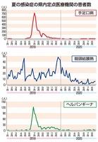 夏の感染症の福井県内定点医療機関の患者数
