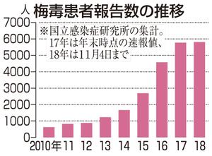 梅毒患者が増加、福井は最多迫る