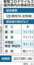 県内新規感染者22日連続でゼロ 入院は一桁に