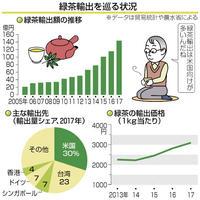 緑茶輸出額5年で3倍 日本食ブーム追い風 目で見る経済