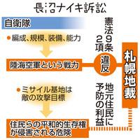 「自衛隊違憲」と初判断 札幌地裁、長沼ナイキ訴訟 憲法知って考えよう(20)