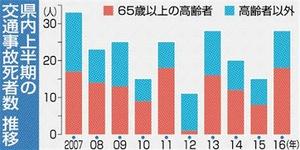 福井県内上半期の交通事故死者数推移