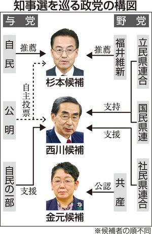 保守分裂の福井知事選、批判の応酬