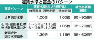 福井県内の並行在来線の運賃水準と基金のパターン