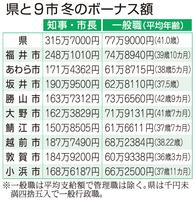 福井県と9市、冬のボーナス額