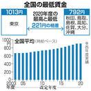 【ニュース早分かり】最低賃金 全国平均1円増 …