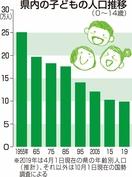 福井の子ども過去最少9万7265人
