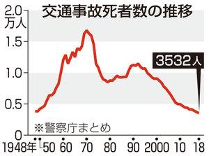交通事故死者数の推移