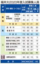 福井大学が2020年度入試要項公表