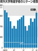 Uターン就職率32%、過去最高