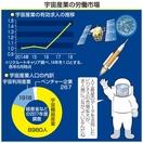 宇宙産業の求人数増加、背景は
