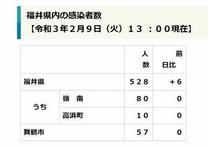者 感染 市 福井 コロナ 新型コロナウイルス感染症(COVID19)について