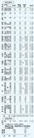 福井県内の県立高校の推薦出願結果(専門学科/総合学科)