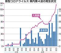 県内26人感染、最多 新型コロナ 敦賀 小学校クラスター 直近1週間初の100人超
