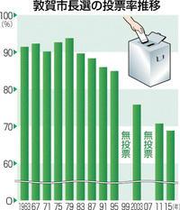 敦賀市長選 両陣営予想 投票率最低60%台か 市議選の無投票影響