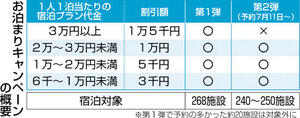 福井県民宿泊割、10万人に枠拡大