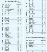 福井県内の県立高校の推薦出願状況と外国人生徒等特別選抜出願状況=2021年1月12日時点