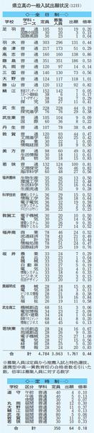 福井の県立高校一般入試の出願状況