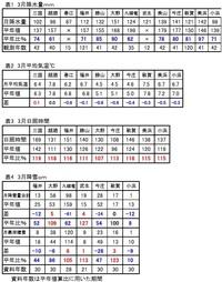 表層なだれ~38豪雪・勝山市横倉集落のアワなだれ~