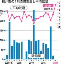 福井 1月積雪ゼロか 史上初、平均気温3度高く