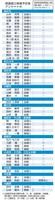 福井県議選立候補予定者アンケート・北陸新幹線敦賀開業後、特急存続に賛成(○)、反対(×)、どちらともいえない(△)