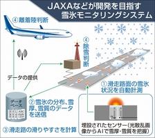 JAXAなどが開発を目指す氷雪モニタリングシステム