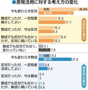 福井県内外で「脱原発」の考え増加