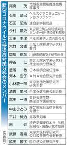 新分科会トップ尾身氏が就任 鳥取知事、経済学者…
