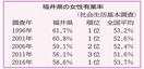 福井県の女性、有業率全国1位に