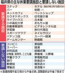 福井県、休業要請の対象は100業種