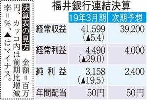福井銀行の2019年3月期の連結決算