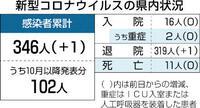 新型コロナ感染県内新たに1人 敦賀の30代男性
