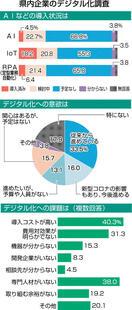 県内企業、ITシステム導入87%