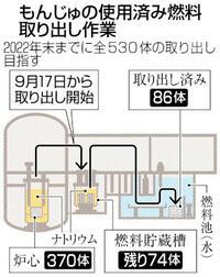 もんじゅ廃炉 炉心燃料取り出し開始 機構9年ぶり 22年完了予定