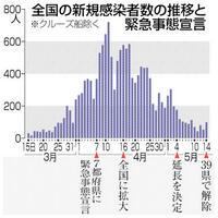 緊急事態宣言39県で解除 ウイルスとの共存続く ニュース早分かり