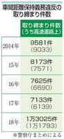 車間距離保持義務違反の取り締まり件数