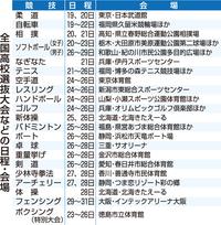 全国高校選抜、福井県勢21競技臨む