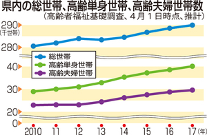 福井県内の総世帯、高齢単身世帯、高齢夫婦世帯数