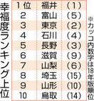 幸福度、福井県が総合1位の理由