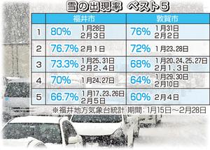 雪の出現率ベスト5
