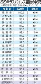 福井県内一般行政職の給与水準は