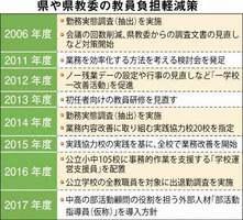 福井県や県教委の教員負担軽減策