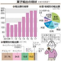 菓子の輸出、過去最高に 5年で倍増、278億円 目で見る経済